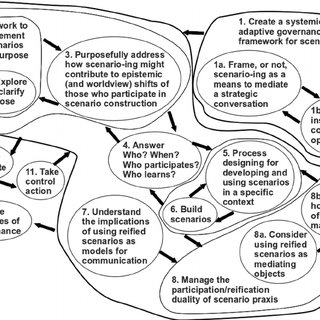 (PDF) Scenario praxis for systemic governance: A critical