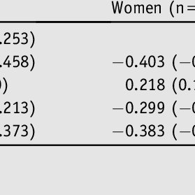 (PDF) Two-Minute Walk Test (2MWT) Performance by Adults 18