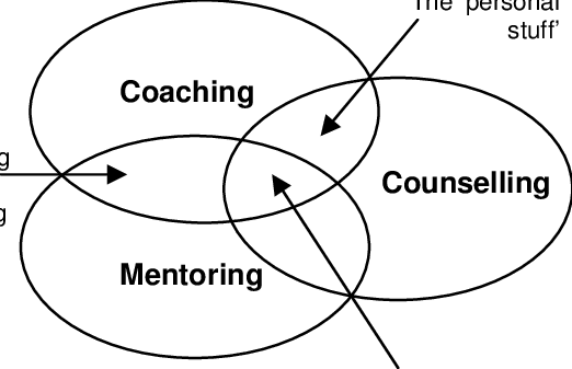 Coaching, Counselling and Mentoring Overlaps (Lambert
