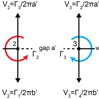 Diagram of two pairs of counter rotating vortices. As in