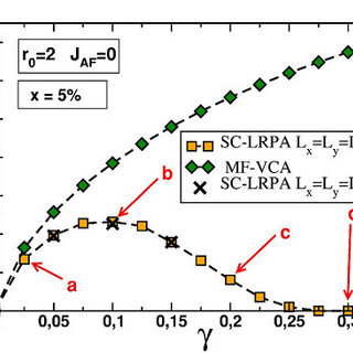 (PDF) Theory for disordered localized spins system in