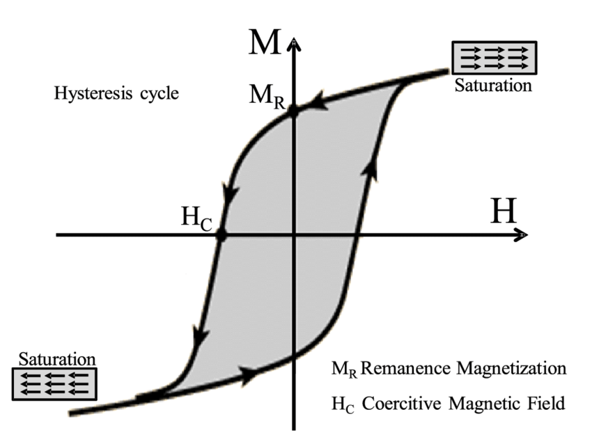 3: Magnetic hysteresis in a ferromagnetic material