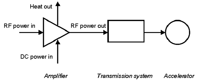 Block diagram of the high-power RF system of an