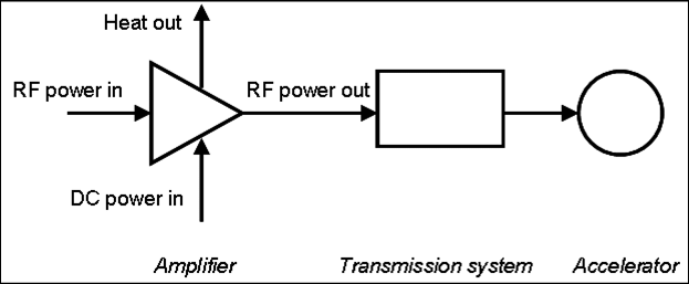 Block diagram of the high power r.f. system of an