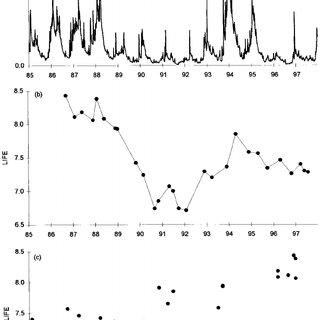 (PDF) River Flow Indexing Using British Benthic