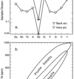 trace element and minor element variation diagram for the trachybasalt unit tzb  [ 726 x 1379 Pixel ]
