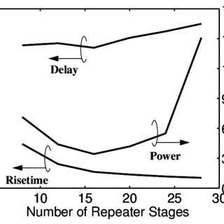 1: Transistor count for Intel microprocessors as a
