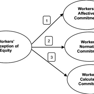 (PDF) Perceptions of Equity and Organisational Commitment