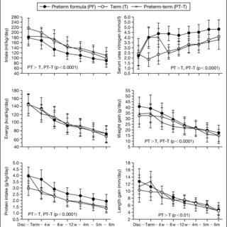 (PDF) Postdischarge Nutrition of Preterm Infants: More