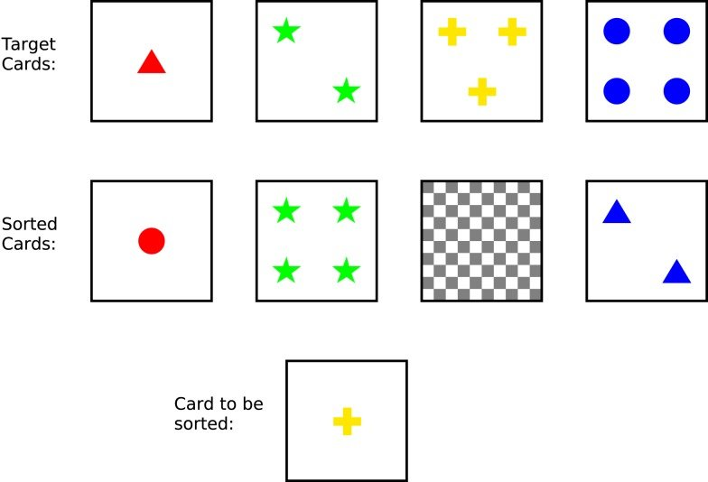The Wisconsin Card Sorting Test. The four target cards are