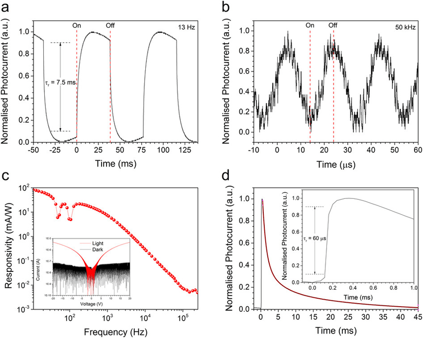 Temporal response of C60 nanorod photoconductors. (a) The