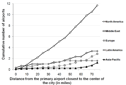 Airport system capacity coverage by world region