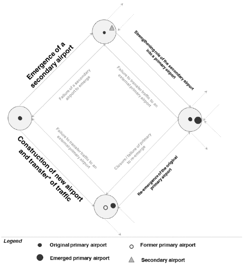 Simplified Transition Diagram of Spatial Configurations of