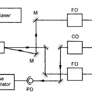 An experimental arrangement for ultrasound detection using