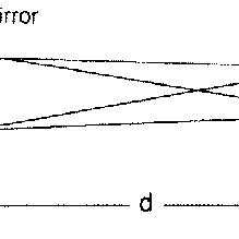 A diagram of the phase-demodulation circuit of the