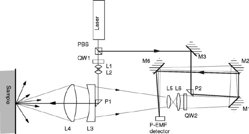 Optical arrangement used for the detection of a photo-emf