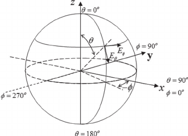 Spherical coordinate system with the polar axis vertical