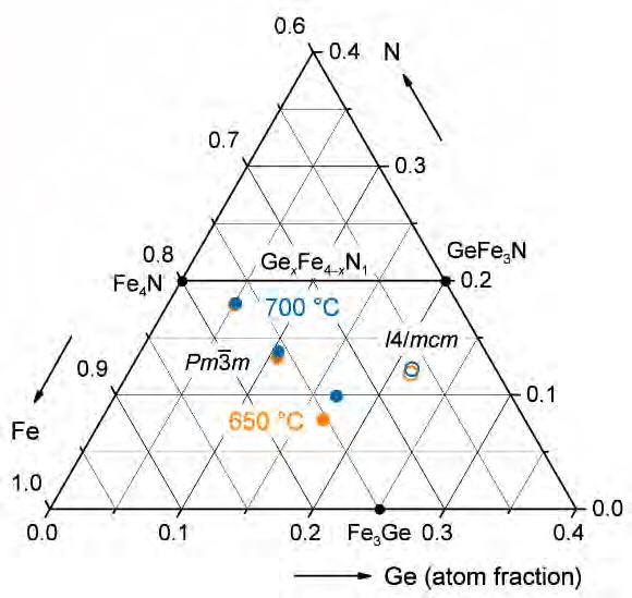 Excerpt from the iron-germanium-nitrogen phase diagram