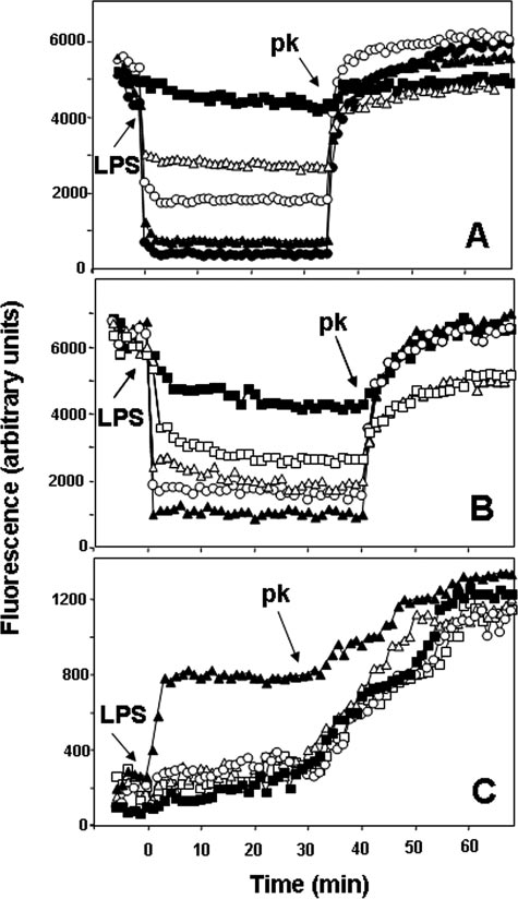 The effect of LPS on rhodamine-labeled temporins. Once