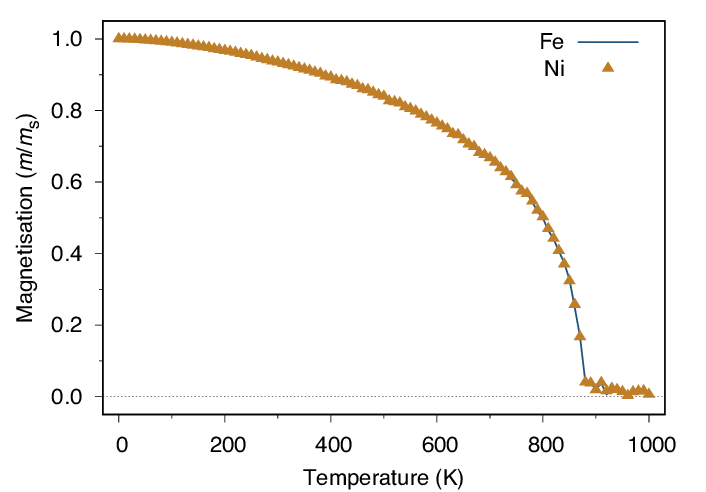 (Color online) Simulated temperature dependent