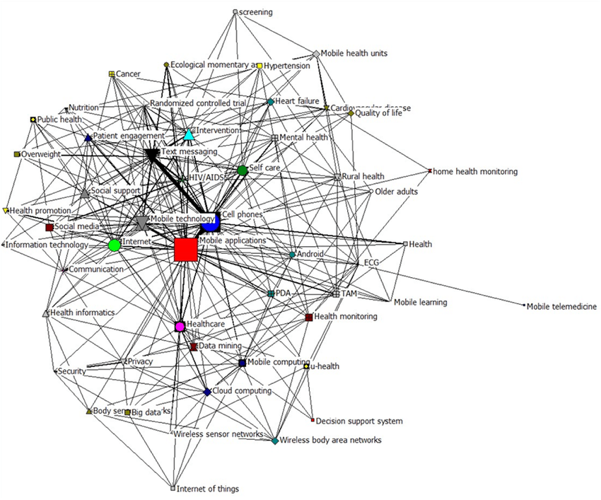 Social network map of the original 52 × 52 co-occurrence
