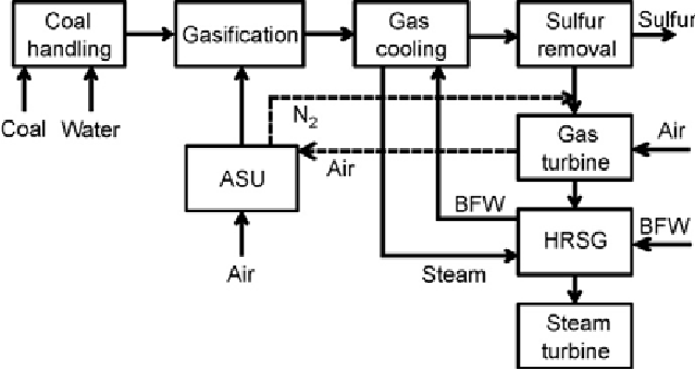 XXX. Simplified diagram of an integrated coal gasification