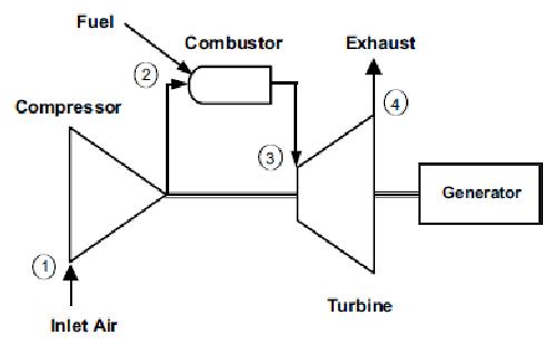 5. Simple-cycle, open-flow, single-shaft gas turbine