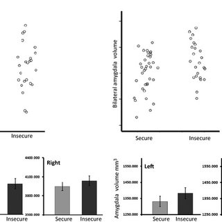 (PDF) Insecure attachment during infancy predicts greater