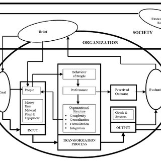(PDF) Directional interaction of organizational culture