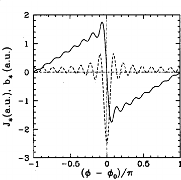 The J ͑ solid line ͒ and b ͑ dashed line ͒ profiles which