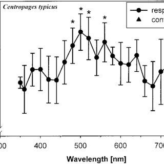 (PDF) Spectral Sensitivity of Vertically Migrating Marine