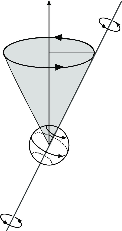 Larmor precession: precessional motion (thick circle with