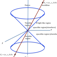 Space Diagram Saab 9 5 Engine A Minkowski Spacetime Light Cone Shows The Different Causal Download Scientific