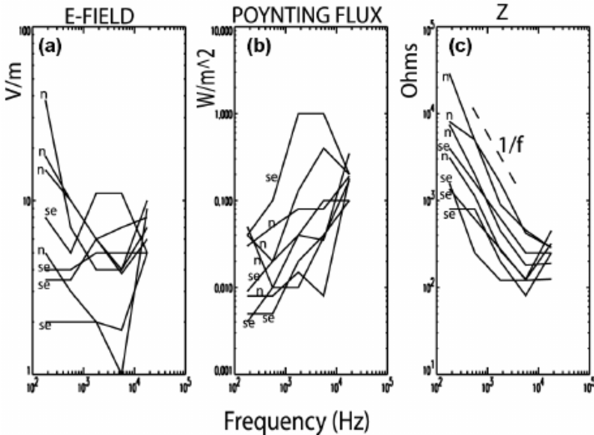 Discharge-related (a) electric field, (b) Poynting flux