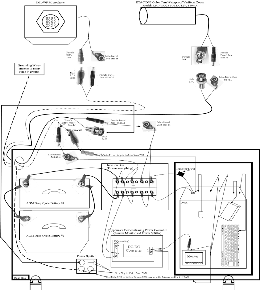 hight resolution of a diagram of the digital video recording dvr system used to monitor marbled murrelet