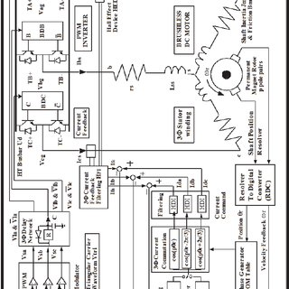 Transfer Function Block Diagram of a BLMD System (Guinee
