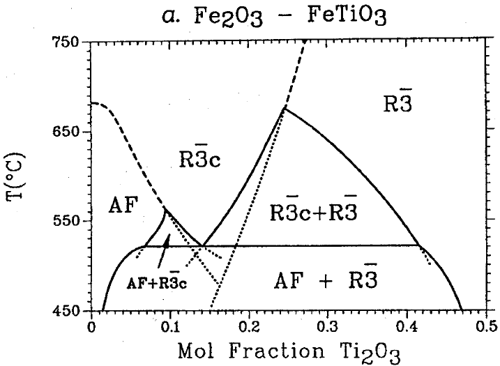 Calculated phase diagram for the solid solution between