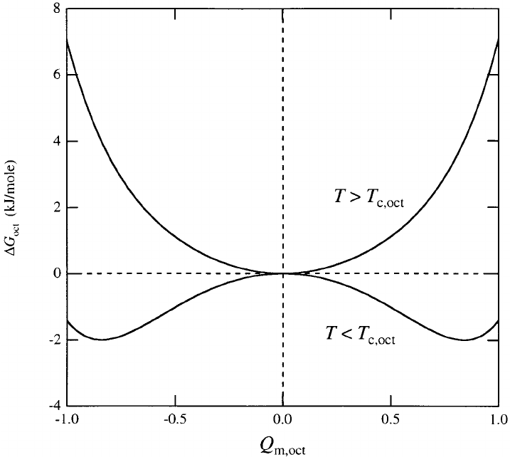 Excess free energy due to magnetic ordering on isolated