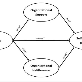 Factor Analysis-Rotated Component of Performance Appraisal