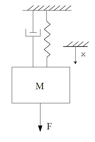 Example Mass Spring Damper System With Nonlinear Spring