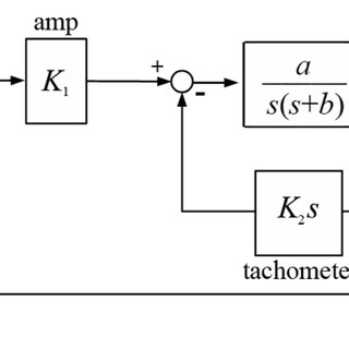 Mass-spring-damper system for an example modeling problem