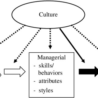 (PDF) The impact of managerial skills on employee outcomes