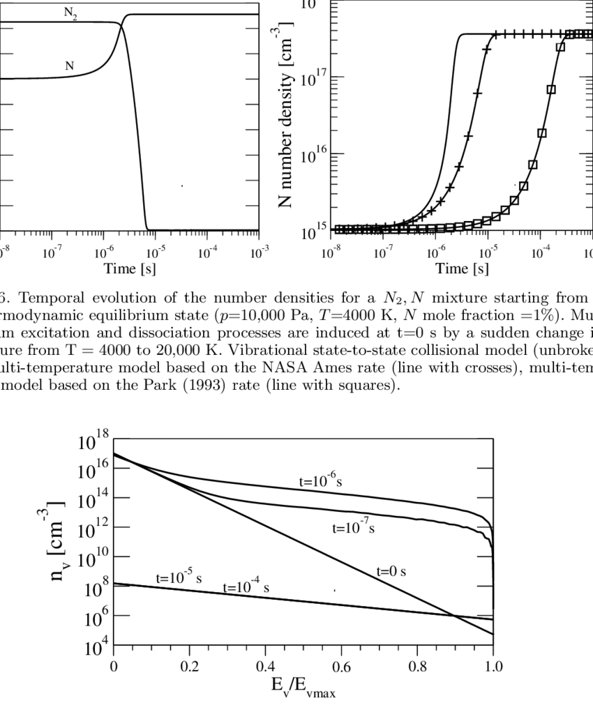 medium resolution of vibrational energy distribution nv for nitrogen obtained by means of download scientific diagram