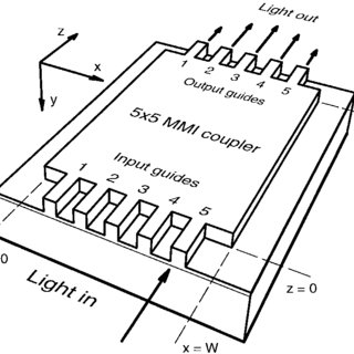 (PDF) General Matrix Theory of Self-Imaging in Multimode