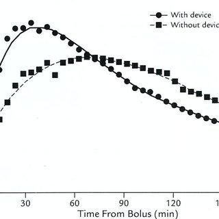 Hoffman-La Roche's Accu-Chek Diaport [21] (a) A schematic