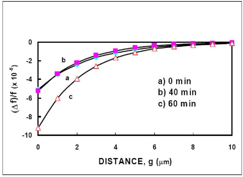 Experimental data points and theoretical fitting curves of