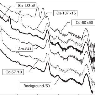 (PDF) Comparison of PVT and NaI(Tl) scintillators for