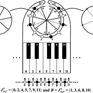 Circle of fifths, diatonic scales, and their J