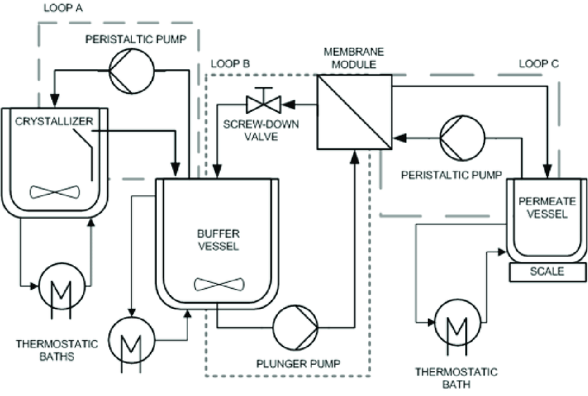 Process flow diagram of an experimental MaC-RO setup