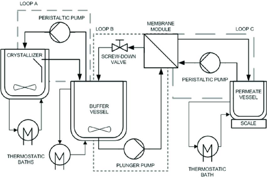 Process flow diagram of an experimental MaC-RO setup